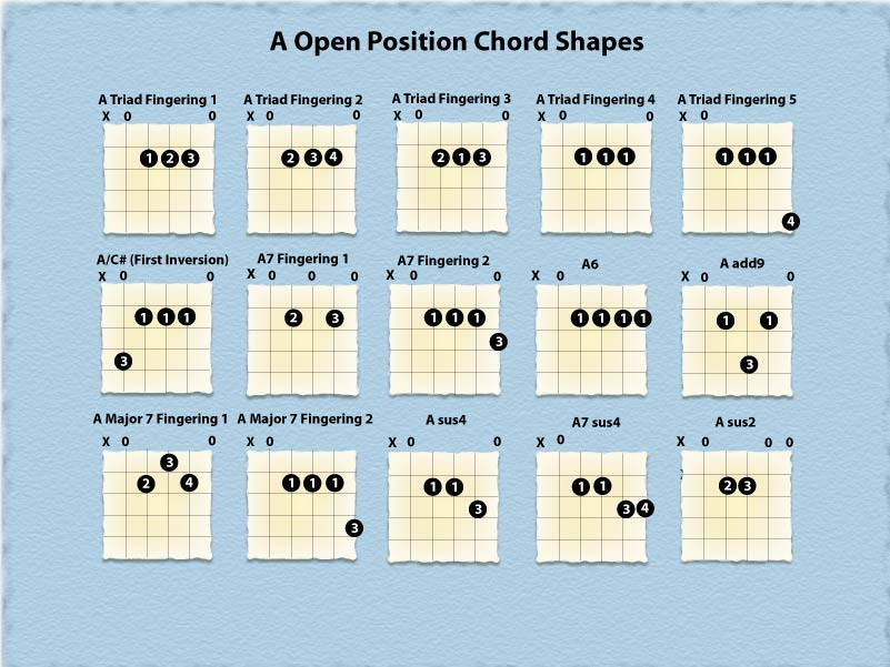 Famous I Swear Guitar Chords Gift - Beginner Guitar Piano Chords ...